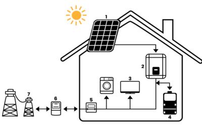 Jak funguje fotovoltaická elektrárna